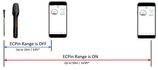 ECPin Range